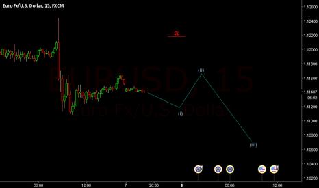 EURUSD: short!