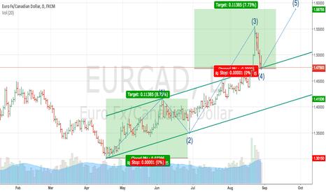 EURCAD: EURCAD Long setup speculative
