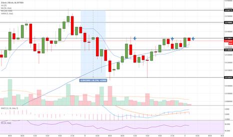 ZCLBTC: ZCLBTC Hourly Chart Analysis