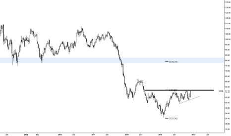 USOIL: CRUDE MEANS BUSINESS