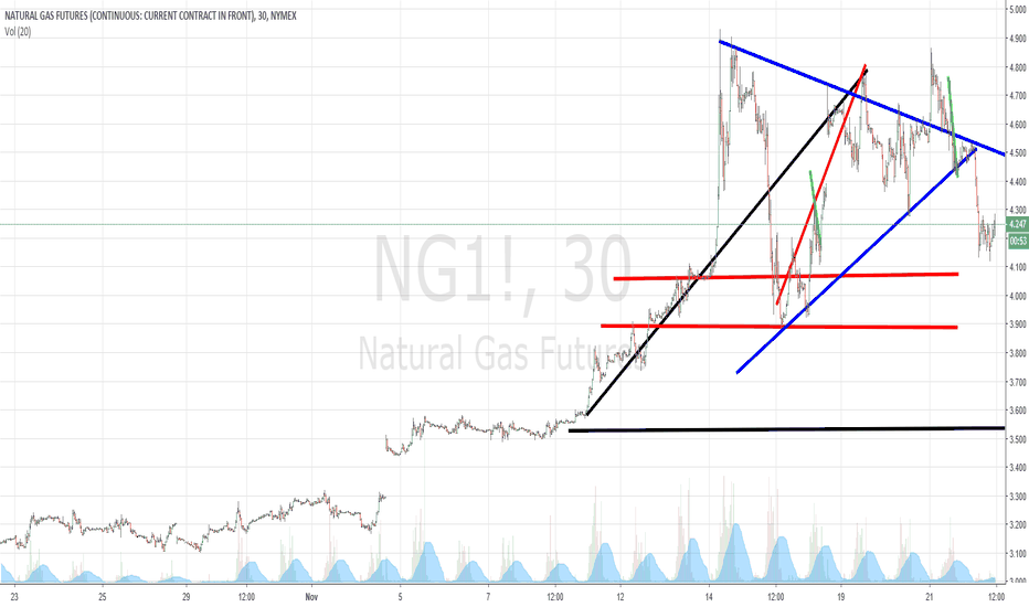 NG1!: i drew this chart on monday ...but didnt post