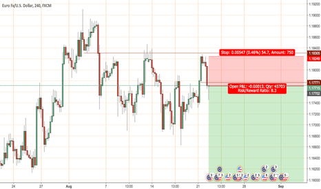 EURUSD: short EU in line with seasonals
