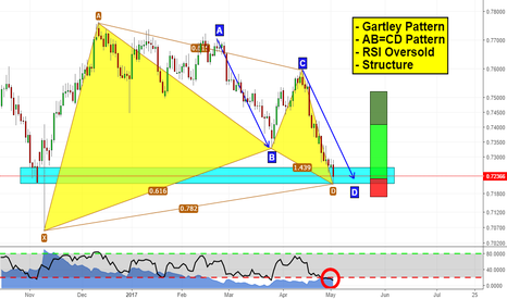 CADCHF: Will CADCHF go up?
