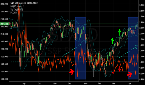 SPX: Options: The Market Amplifiers