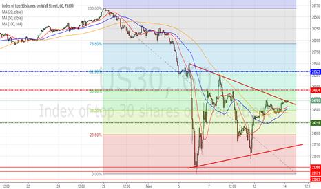 US30: Dow Jones : A la croisée des chemins - Une vente pertinente ?