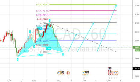 USDCAD: USDCAD BULLISH CYPHER IN 1H Chart