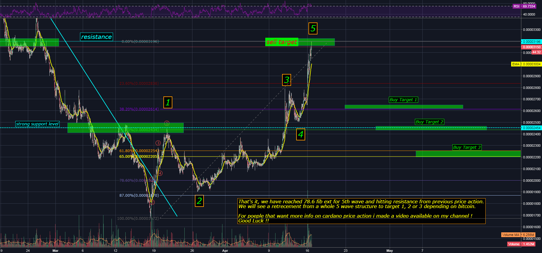 ADA/BTC CARDANO PRICE ANALYSIS / HAVE WE FINISHED 5TH WAVE ??