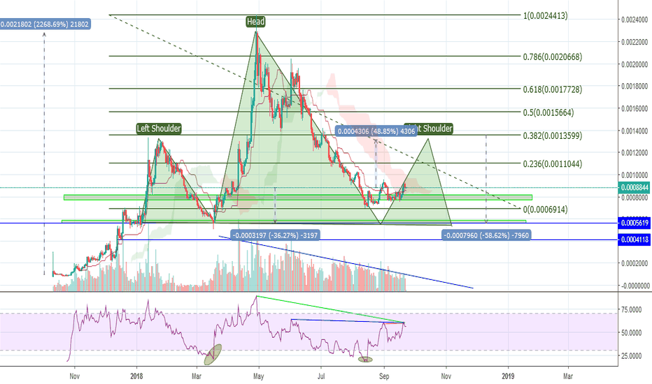 EOSBTC: $EOS doomed! When will it rise up or possible H&S?