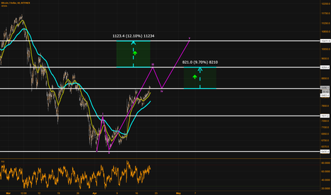 BTCUSD: First impulsive wave or Bulltrap target.Risky play (Total %22)