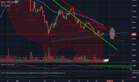 BTCUSD: Bitcoin BTC - Future's indicator direction