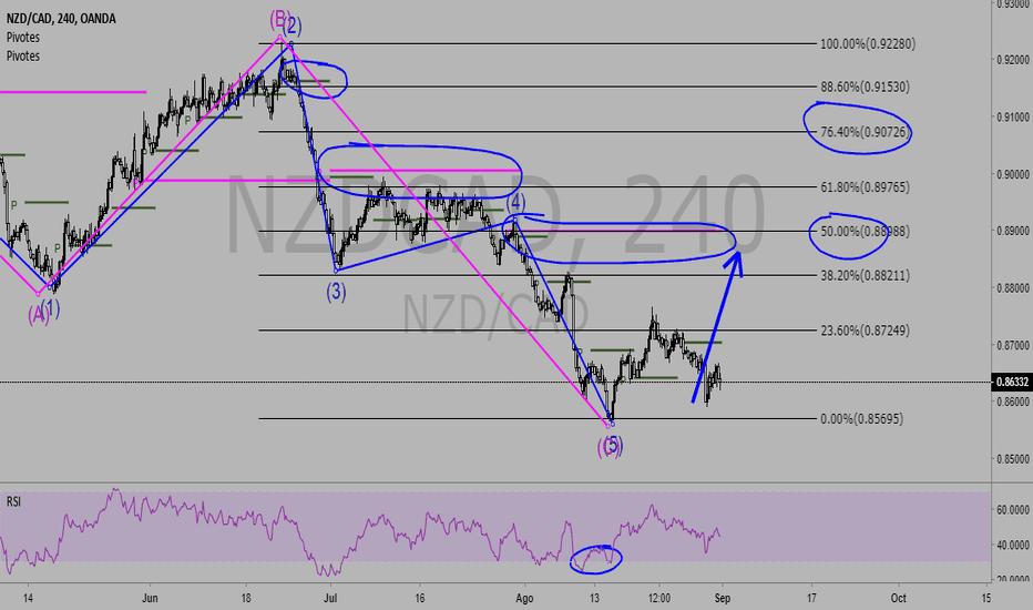 NZDCAD: nzd-cad