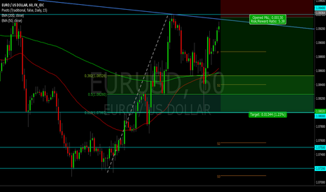 EURUSD: Potential hourly doubletop