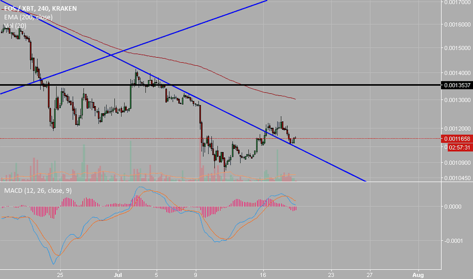 EOSXBT: EOS Buy time or just an coincidence?