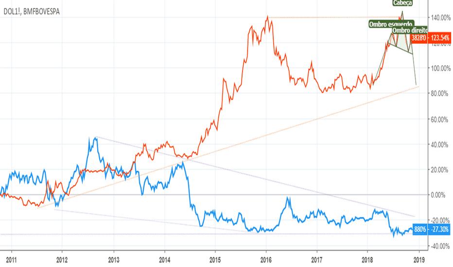 ZS1!: Correlação soja e dólar