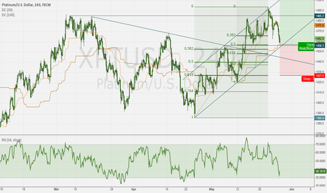 XPTUSD: PLATINUM - Long at channel support