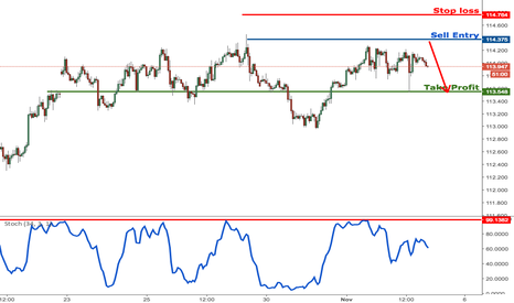 USDJPY: USDJPY profit target reached, prepare to sell once again