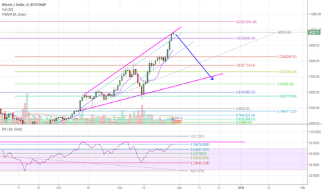 BTCUSD: BTCUSD another Correction guess