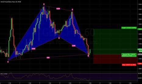 GBPCHF: GBPCHF long BAT pattern bullish 1.2717