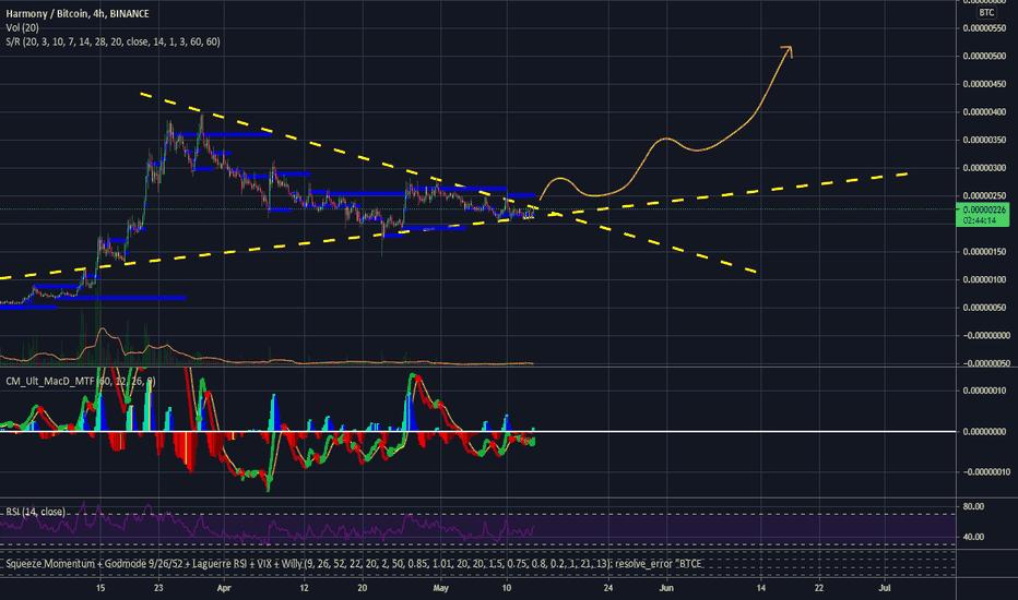one btc tradingview)