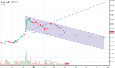 LTCUSD: LTC is potentially making a move toward under 100 (near $75)