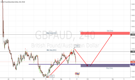 GBPAUD: GBPAUD Weekly Chart Analysis
