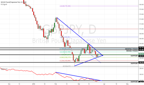 GBPJPY: GBPJPY...Which Way Will it break??