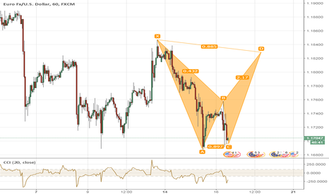 EURUSD: Possible Pattern Setup - Long EURUSD
