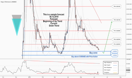 XVGETH: There is a trading opportunity to buy in Verge Ethereum ...
