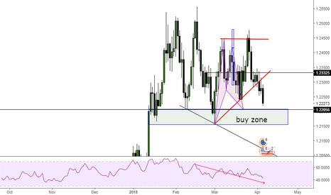 EURUSD: EUR/USD be aware on this zone