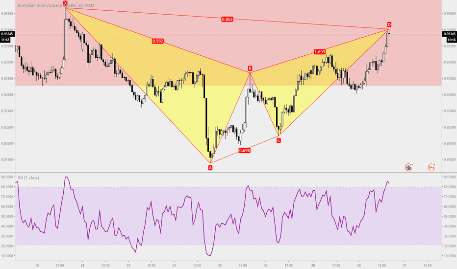 AUDCAD: Trade Ideas Position: AUDCAD Gartley