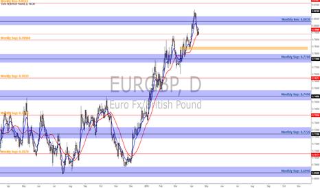 EURGBP: Eurogbp Basic Markup