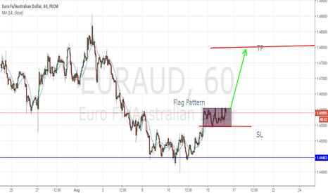 EURAUD: Hourly chart of EURAUD | Flag Pattern