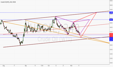 USOIL: Oil Can Increase To 49$