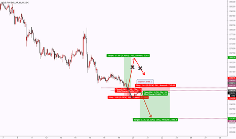 XAUUSD: Trend not changed, Short GOLD also.