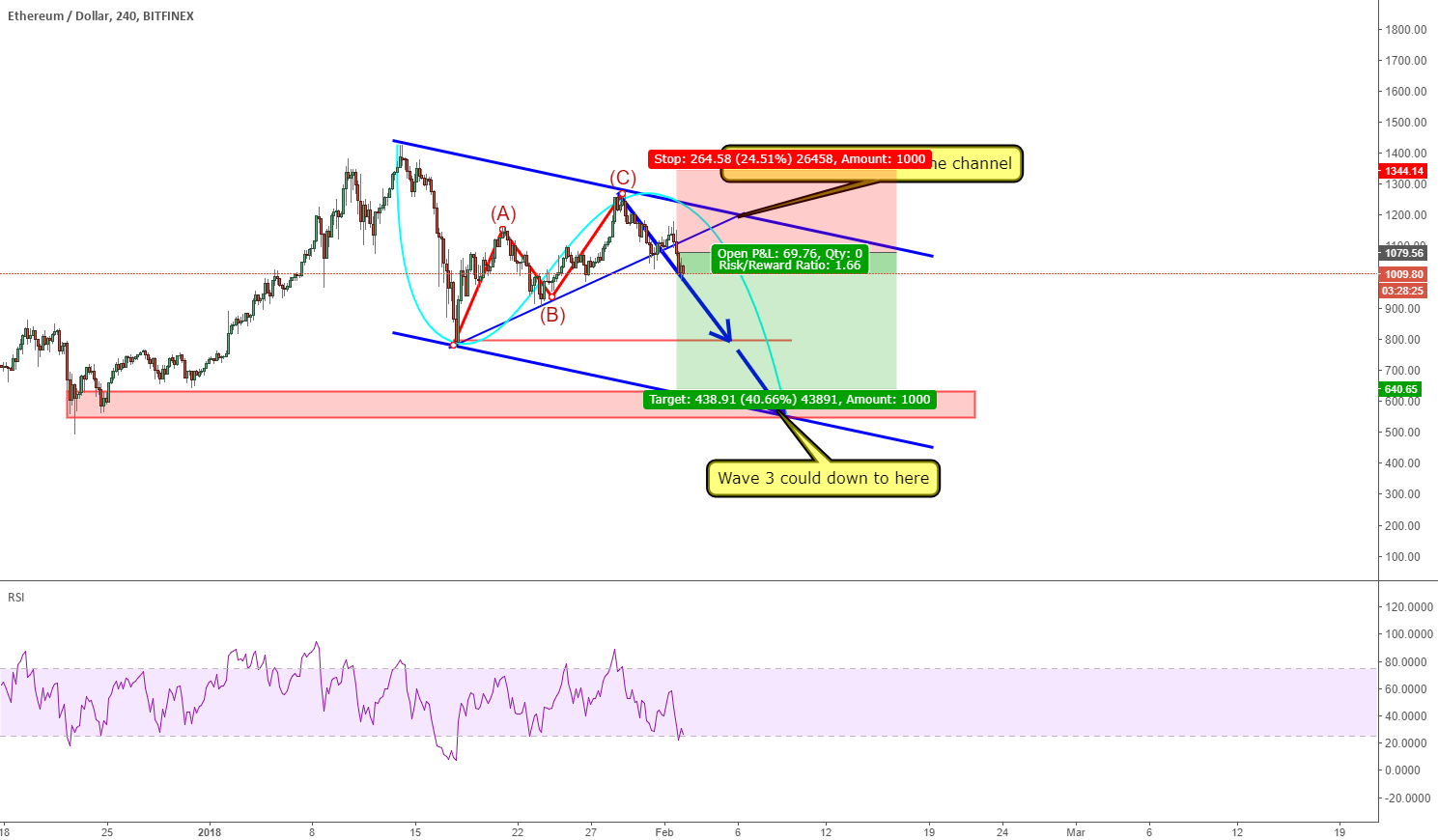 ETHUSD:  broken channel inside the channel