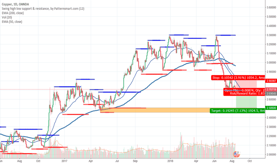 XCUUSD: Potential short opportunity: Copper (daily)...