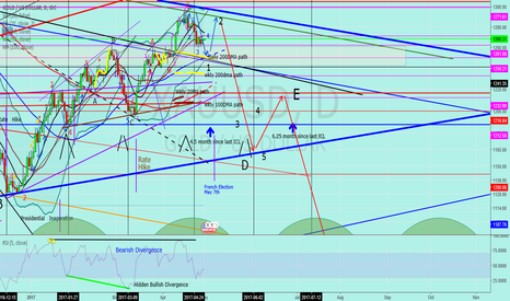 """XAUUSD: Jnug to Gold """"Gold Chart only"""""""