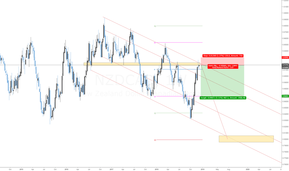 NZDCAD: Short swing trade NZDCAD