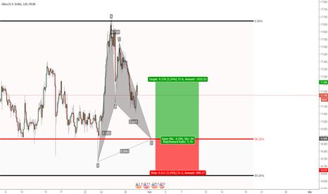 XAGUSD: Silver: Potential bullish harmonic pattern