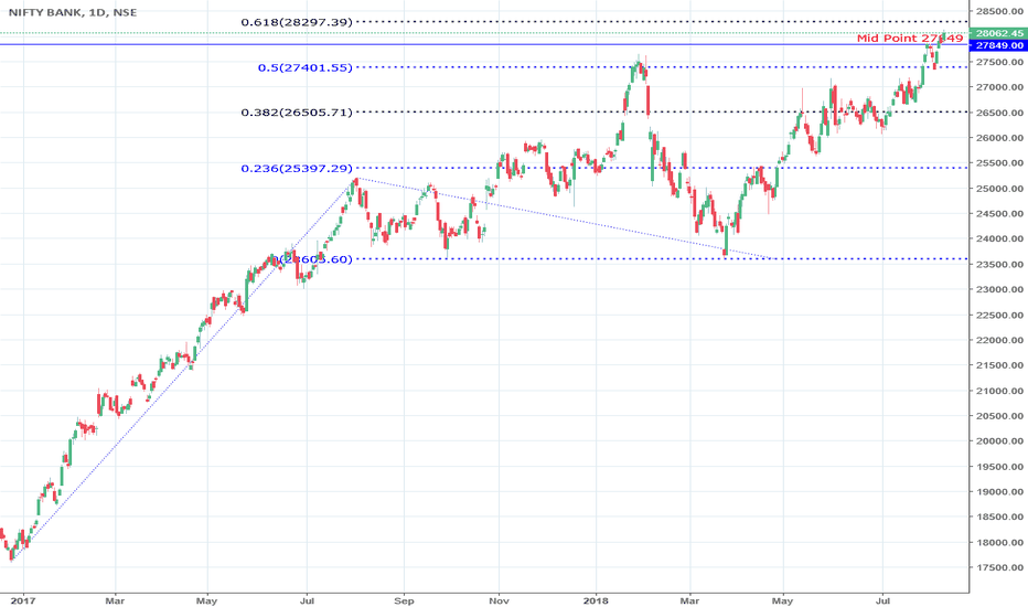 BANKNIFTY: Journey Of Bank Nifty