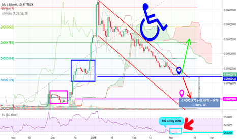 ADABTC: Warning! ADA goes down to go square up