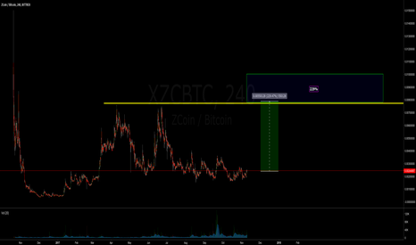 XZCBTC: Zcoin - Potential move up