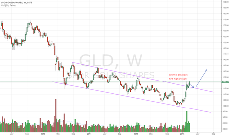 GLD: GLD - Channel breakout
