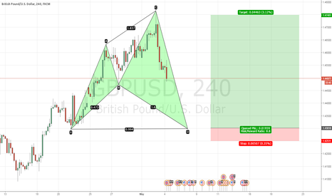 GBPUSD: GBPUSD completes Crab, we long on a Shark!