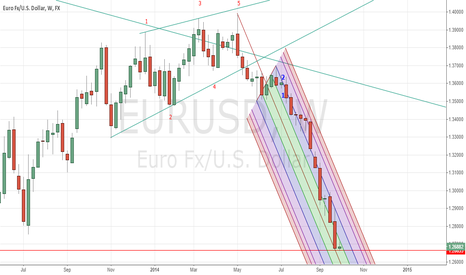 EURUSD: Multi Year view of EURUSD