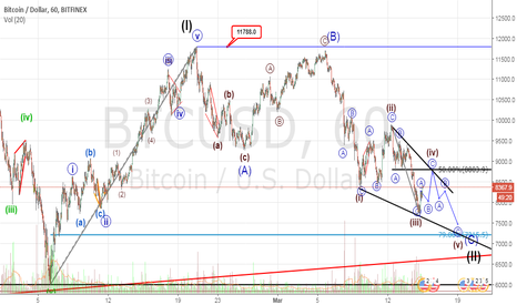 BTCUSD: BTCUSD time to BUY as much you want @$7215