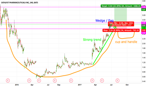CPRX: Is it a cup and handle? or an Uptrend? Or is there a flag?
