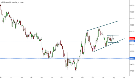 GBPUSD: Gbpusd waiting for direction