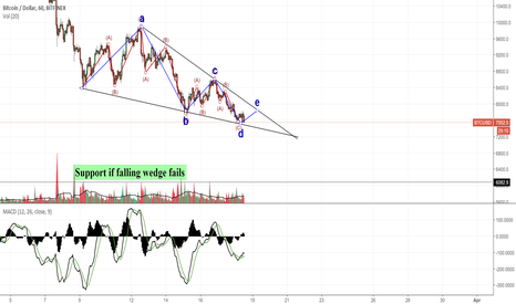 BTCUSD: Potential reversal wedge on the 1h