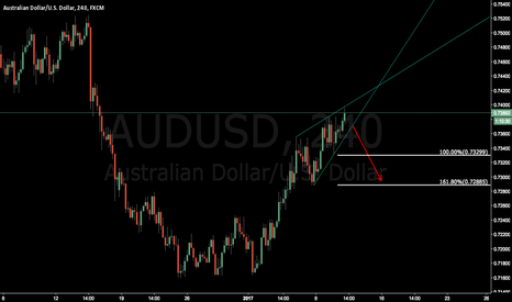 AUDUSD: AUDUSD try some short and wait for breakout ???